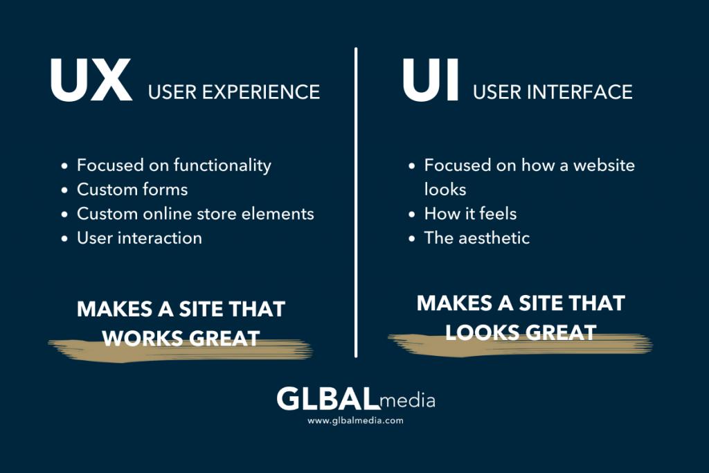 UX UI graphic GLBAL media
